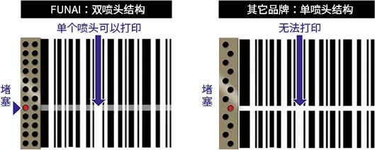FUNAI产品与其他公司产品的喷嘴结构比较