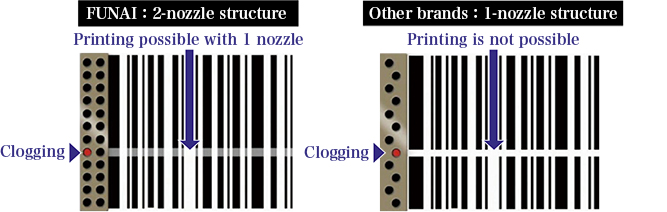 Comparison of nozzle structure between FUNAI products and other companies' products